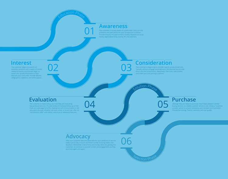 6 Critical Points to Buyer Journey